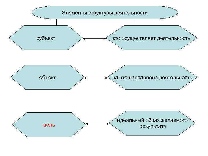 Элементы структуры деятельности  субъект     кто осуществляет