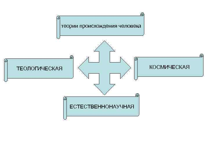 теории происхождения человека ТЕОЛОГИЧЕСКАЯ      КОСМИЧЕСКАЯ