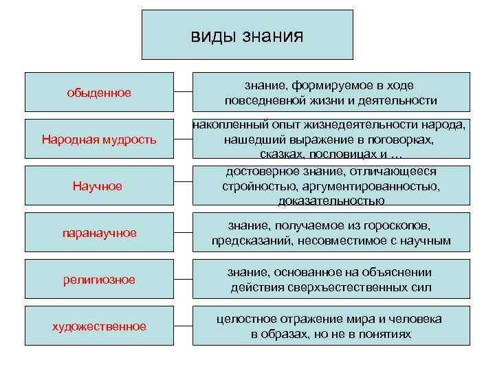 виды знания     знание, формируемое в ходе