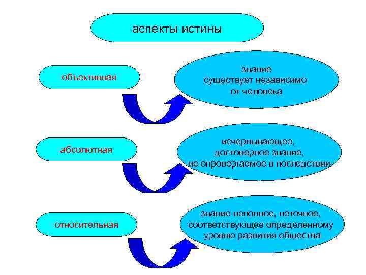 аспекты истины       знание объективная