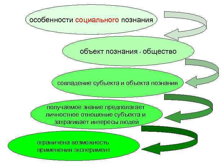 особенности социального познания   объект познания - общество  совпадение субъекта и объекта