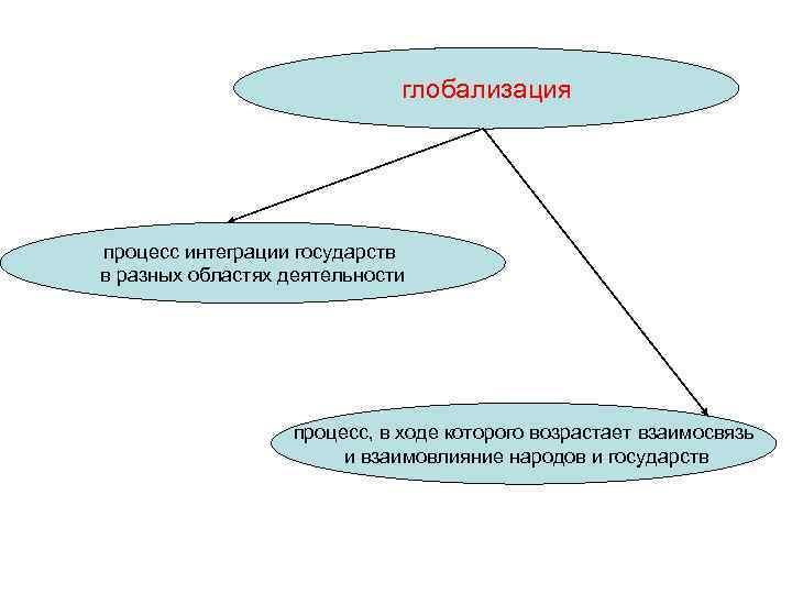 глобализация процесс интеграции государств в разных областях деятельности