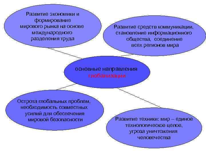 Развитие экономики и  формирование мирового рынка на основе  Развитие средств