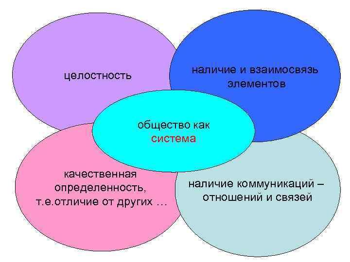 целостность  наличие и взаимосвязь       элементов