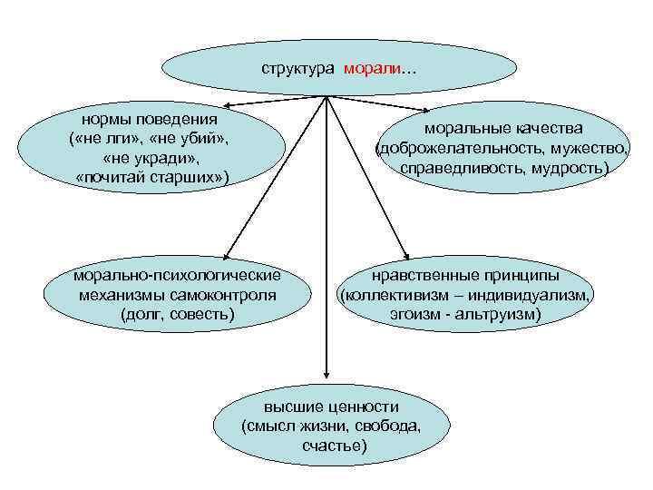 структура морали… нормы поведения    моральные качества