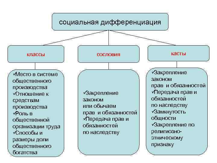 социальная дифференциация   классы   сословия