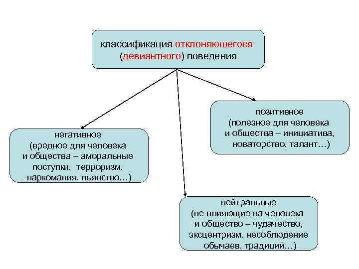 классификация отклоняющегося     (девиантного) поведения