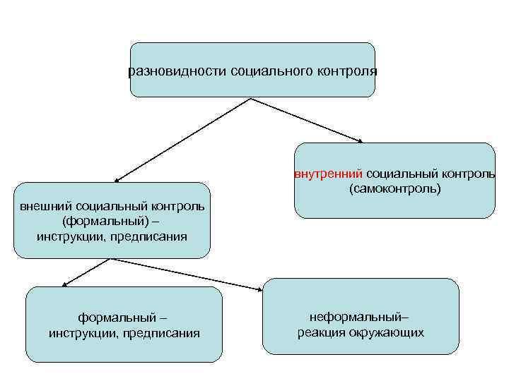 разновидности социального контроля    внутренний социальный контроль