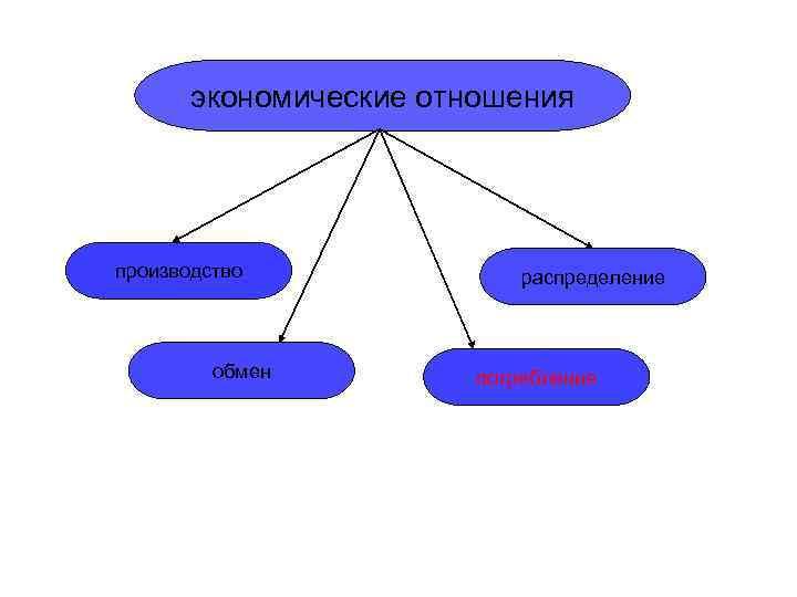 экономические отношения производство    распределение   обмен