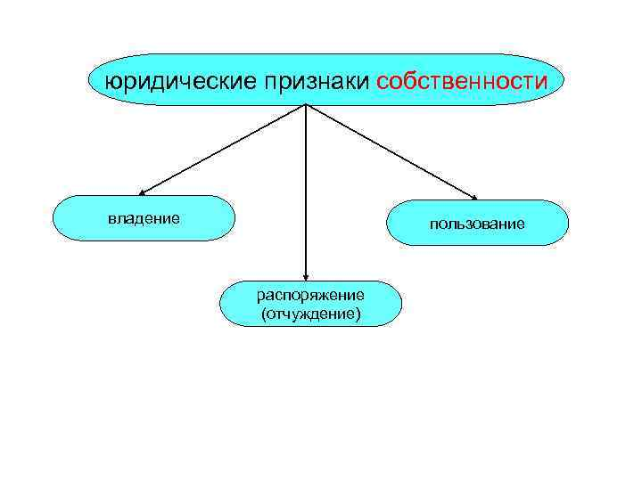 юридические признаки собственности владение   пользование    распоряжение  (отчуждение)
