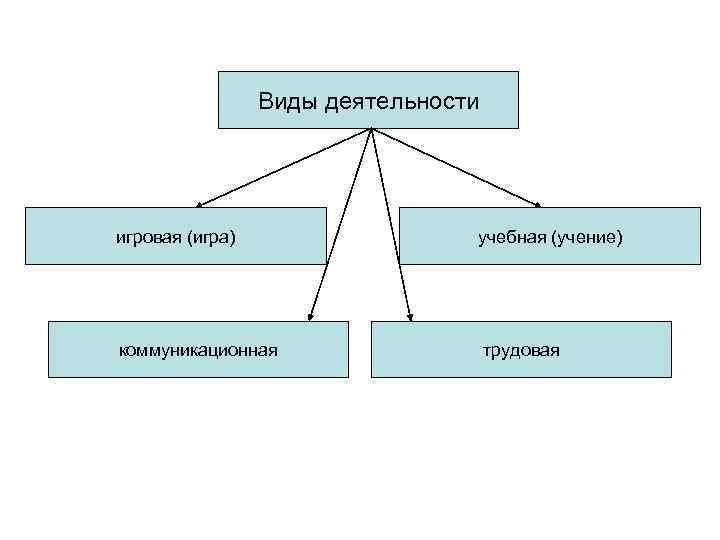 Виды деятельности игровая (игра)    учебная (учение) коммуникационная
