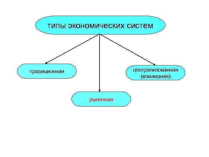 типы экономических систем традиционная   централизованная     (командная)