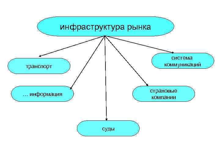 инфраструктура рынка       система транспорт