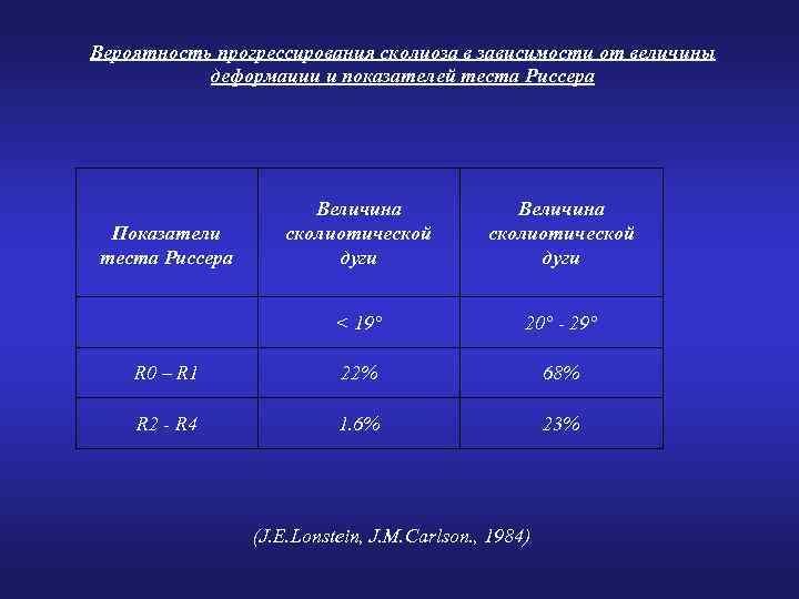 Вероятность прогрессирования сколиоза в зависимости от величины деформации и показателей теста Риссера Величина сколиотической