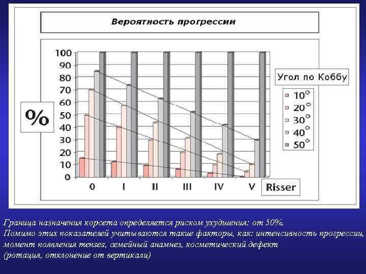 Граница назначения корсета определяется риском ухудшения: от 50%. Помимо этих показателей учитываются такие факторы,