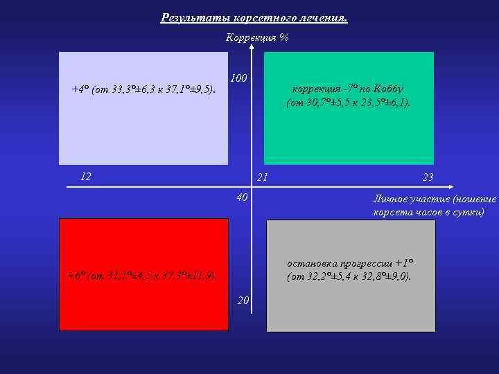 Результаты корсетного лечения. Коррекция % +4° (от 33, 3°± 6, 3 к 37, 1°±