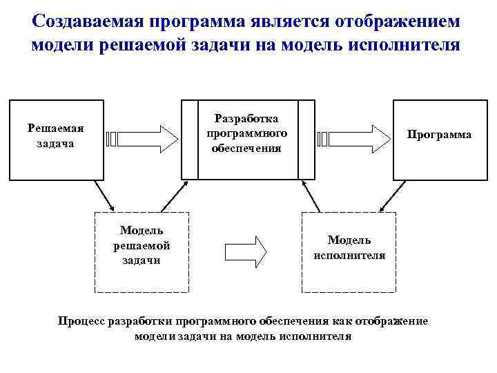 Создаваемая программа является отображением модели решаемой задачи на модель исполнителя