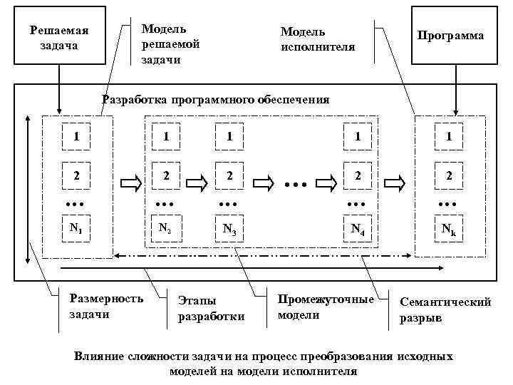 Решаемая   Модель   Программа задача   решаемой   исполнителя