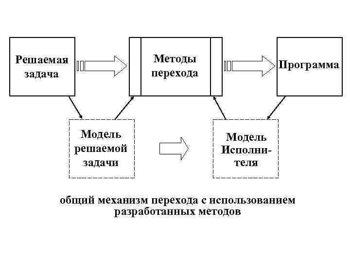 Решаемая   Методы    Программа задача    перехода