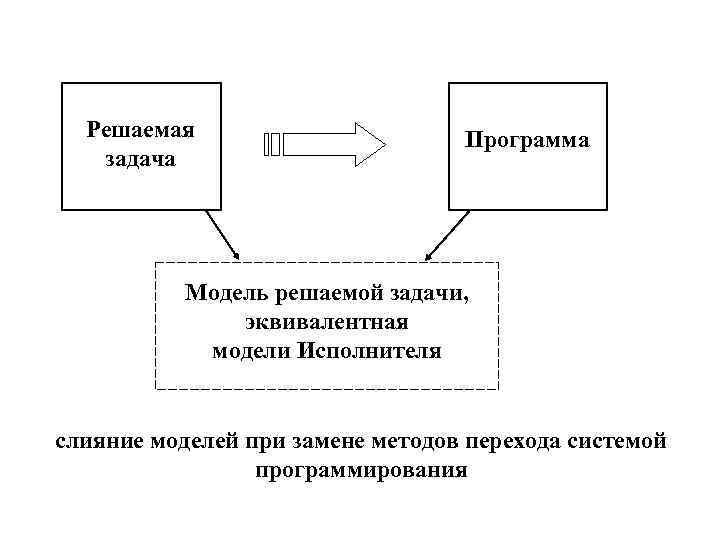 Решаемая    Программа  задача    Модель решаемой задачи,