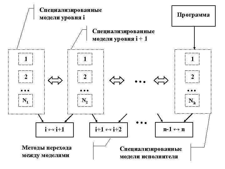 Специализированные модели уровня i     Программа