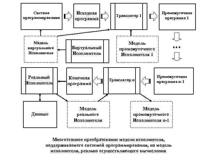 Система  Исходная  Транслятор 1     Промежуточная программирования программа