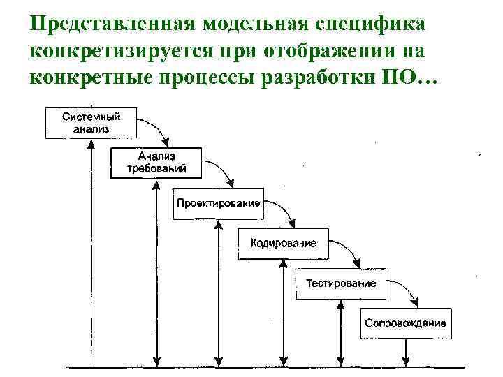 Представленная модельная специфика конкретизируется при отображении на конкретные процессы разработки ПО…