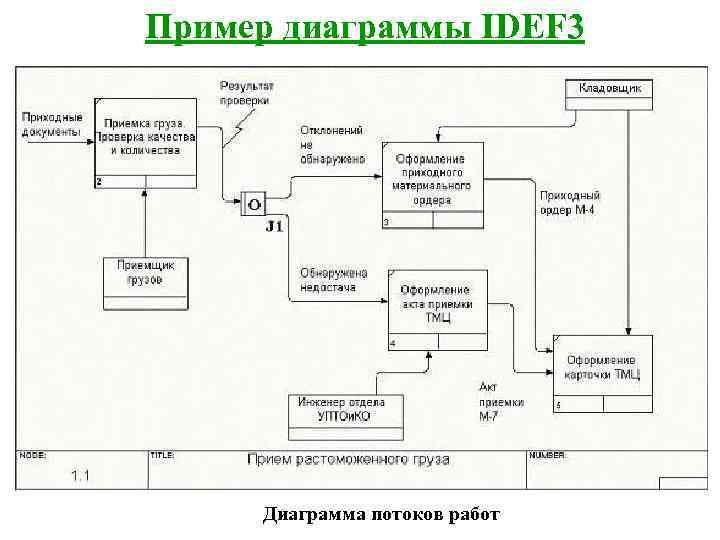 Пример диаграммы IDEF 3   Диаграмма потоков работ