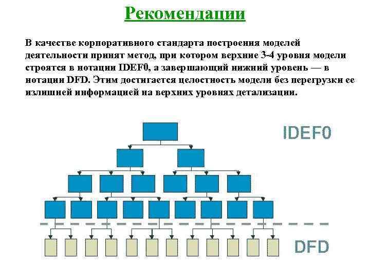 Рекомендации В качестве корпоративного стандарта построения моделей деятельности принят метод,