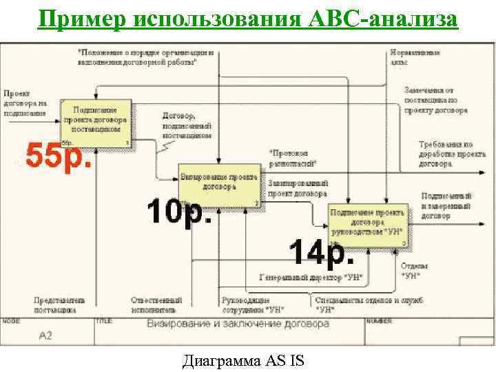 Пример использования ABC-анализа    Диаграмма AS IS