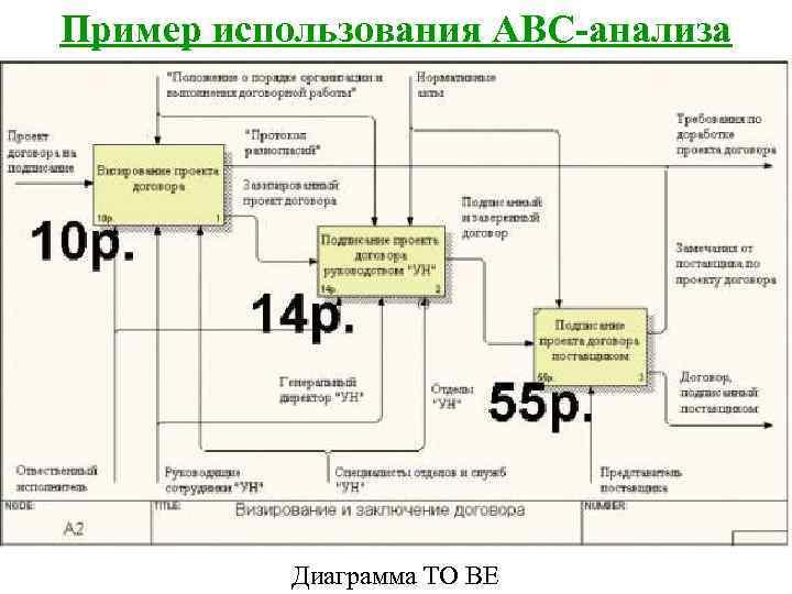 Пример использования ABC-анализа    Диаграмма TO BE