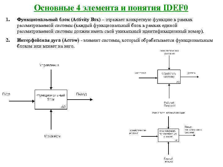 Основные 4 элемента и понятия IDEF 0 1.  Функциональный блок (Activity