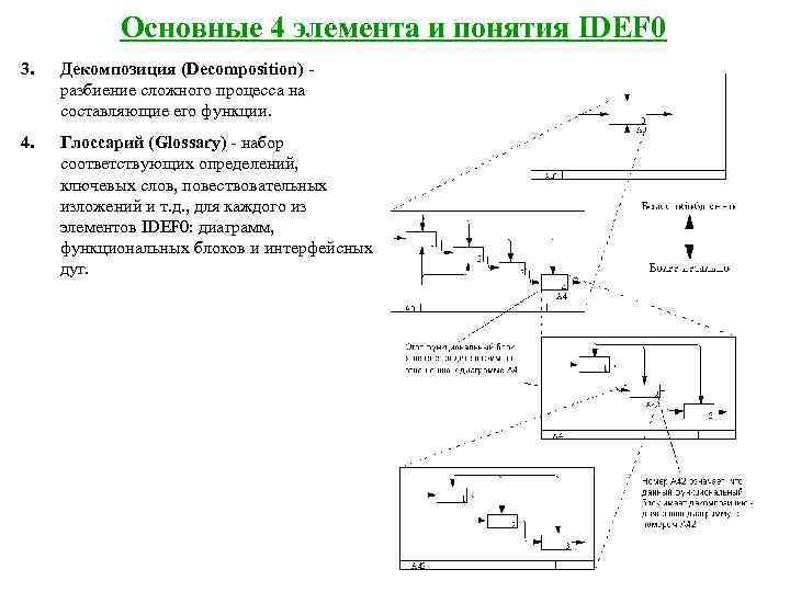 Основные 4 элемента и понятия IDEF 0 3.  Декомпозиция (Decomposition) -
