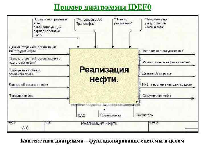Пример диаграммы IDEF 0 Контекстная диаграмма – функционирование системы в целом