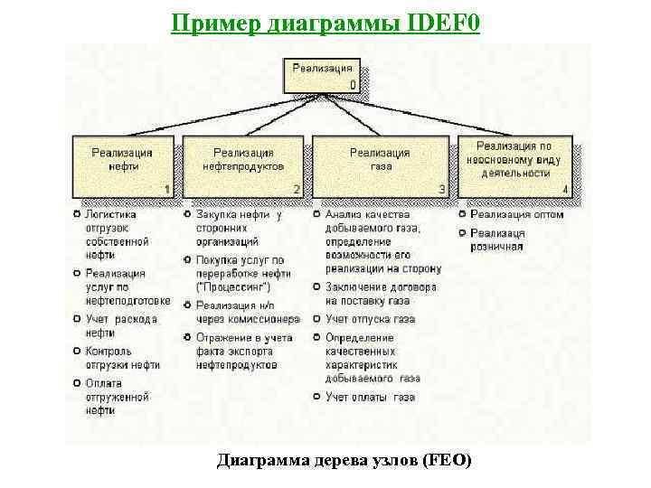 Пример диаграммы IDEF 0  Диаграмма дерева узлов (FEO)