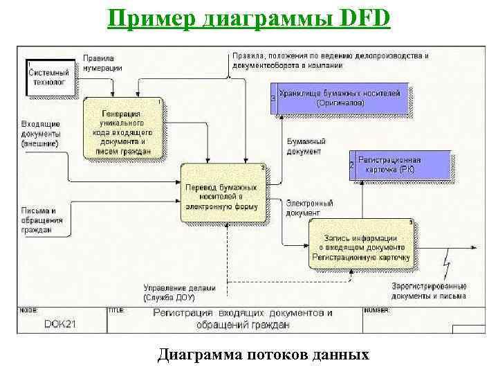 Пример диаграммы DFD  Диаграмма потоков данных
