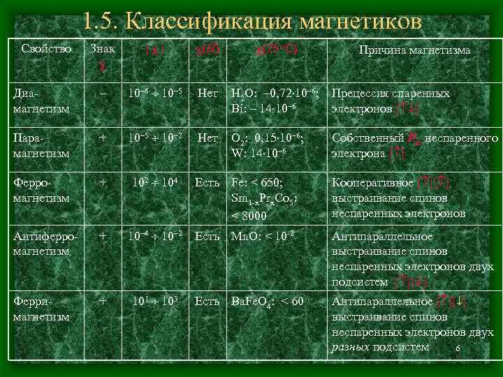 1. 5. Классификация магнетиков Свойство  Знак  |  |