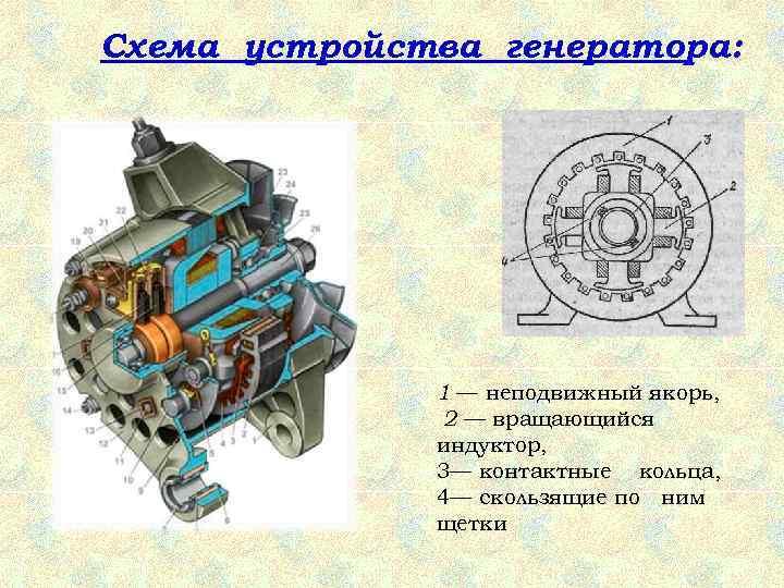 Схема устройства генератора:    1 — неподвижный якорь,   2 —