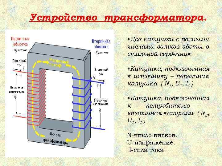 Устройство трансформатора.   • Две катушки с разными    числами витков