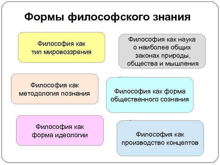 Формы философского знания      Философия как наука Философия как