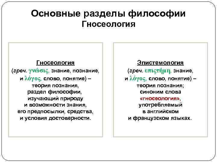 Основные разделы философии     Гносеология    Эпистемология
