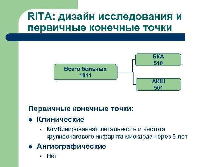 RITA: дизайн исследования и первичные конечные точки    БКА