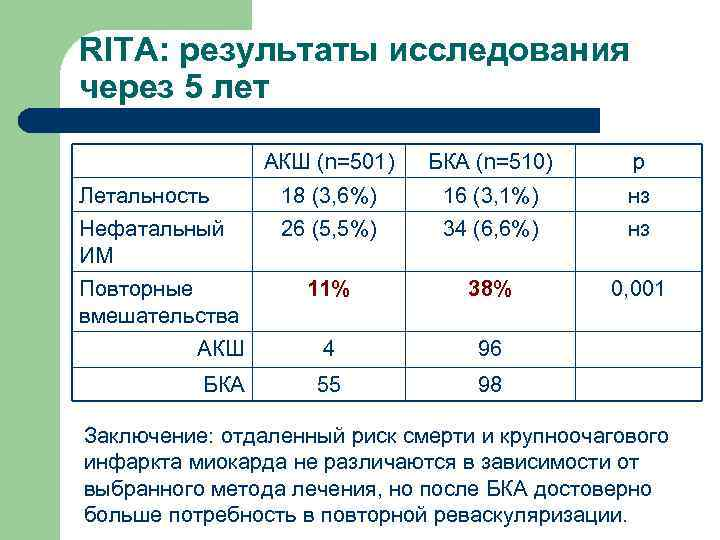 RITA: результаты исследования через 5 лет   АКШ (n=501)  БКА (n=510)