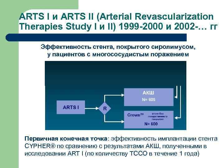 ARTS I и ARTS II (Arterial Revascularization Therapies Study I и II) 1999 -2000