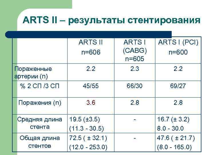 ARTS II – результаты стентирования     ARTS II  ARTS