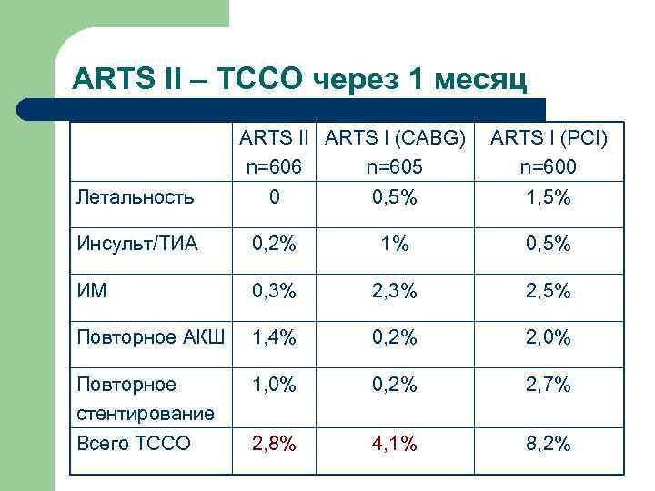 ARTS II – ТССО через 1 месяц   ARTS II ARTS I (CABG)