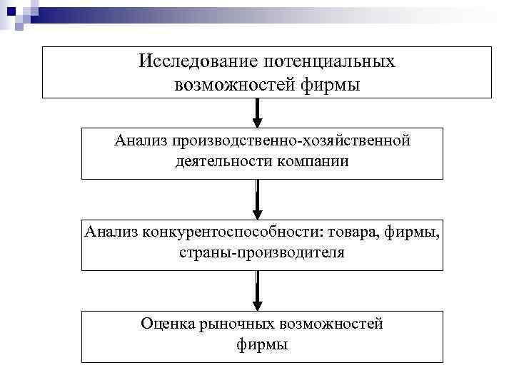 Исследование потенциальных   возможностей фирмы Анализ производственно-хозяйственной  деятельности компании  Анализ