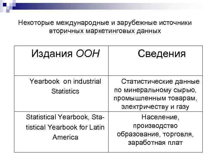 Некоторые международные и зарубежные источники   вторичных маркетинговых данных Издания ООН