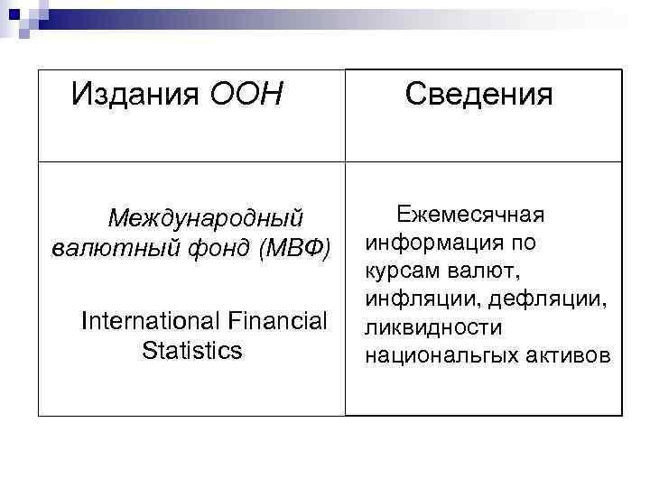 Издания ООН    Сведения  Международный   Ежемесячная валютный фонд