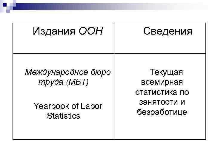 Издания ООН  Сведения  Международное бюро  Текущая  труда (МБТ)